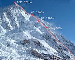 K2 con cotas de altura