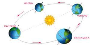 Tierra gira alrededor del sol 2
